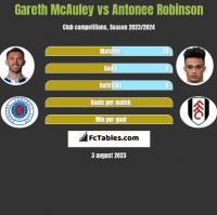 Gareth McAuley vs Antonee Robinson h2h player stats