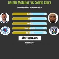 Gareth McAuley vs Cedric Kipre h2h player stats