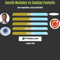 Gareth McAuley vs Damjan Pavlovic h2h player stats