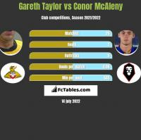Gareth Taylor vs Conor McAleny h2h player stats