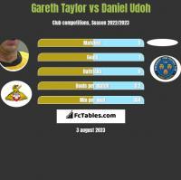 Gareth Taylor vs Daniel Udoh h2h player stats