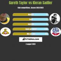 Gareth Taylor vs Kieran Sadlier h2h player stats