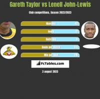 Gareth Taylor vs Lenell John-Lewis h2h player stats