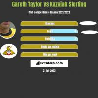 Gareth Taylor vs Kazaiah Sterling h2h player stats
