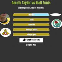 Gareth Taylor vs Niall Ennis h2h player stats