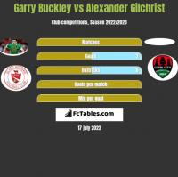 Garry Buckley vs Alexander Gilchrist h2h player stats