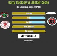 Garry Buckley vs Alistair Coote h2h player stats