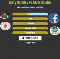 Garry Buckley vs Chris Shields h2h player stats