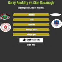 Garry Buckley vs Cian Kavanagh h2h player stats