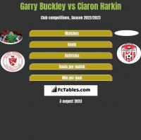 Garry Buckley vs Ciaron Harkin h2h player stats