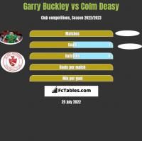 Garry Buckley vs Colm Deasy h2h player stats