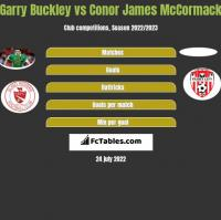 Garry Buckley vs Conor James McCormack h2h player stats