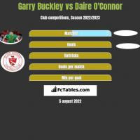 Garry Buckley vs Daire O'Connor h2h player stats