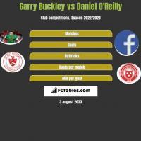 Garry Buckley vs Daniel O'Reilly h2h player stats