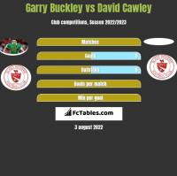 Garry Buckley vs David Cawley h2h player stats