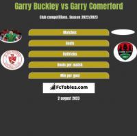 Garry Buckley vs Garry Comerford h2h player stats