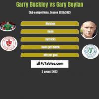 Garry Buckley vs Gary Boylan h2h player stats