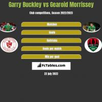 Garry Buckley vs Gearoid Morrissey h2h player stats
