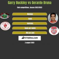 Garry Buckley vs Gerardo Bruna h2h player stats