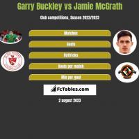 Garry Buckley vs Jamie McGrath h2h player stats