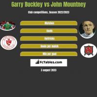 Garry Buckley vs John Mountney h2h player stats