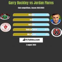 Garry Buckley vs Jordan Flores h2h player stats