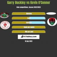 Garry Buckley vs Kevin O'Connor h2h player stats