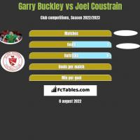 Garry Buckley vs Joel Coustrain h2h player stats