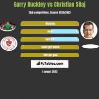 Garry Buckley vs Christian Silaj h2h player stats