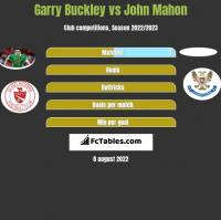 Garry Buckley vs John Mahon h2h player stats