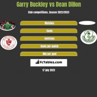 Garry Buckley vs Dean Dillon h2h player stats
