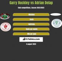 Garry Buckley vs Adrian Delap h2h player stats