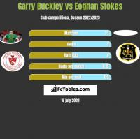 Garry Buckley vs Eoghan Stokes h2h player stats