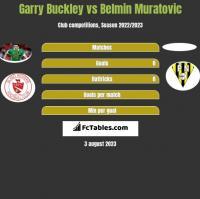 Garry Buckley vs Belmin Muratovic h2h player stats