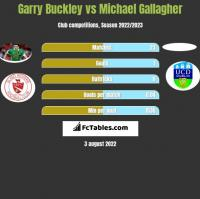 Garry Buckley vs Michael Gallagher h2h player stats
