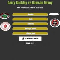 Garry Buckley vs Dawson Devoy h2h player stats