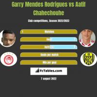 Garry Mendes Rodrigues vs Aatif Chahechouhe h2h player stats