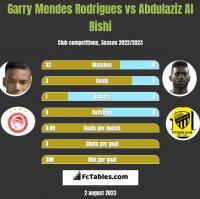 Garry Mendes Rodrigues vs Abdulaziz Al Bishi h2h player stats