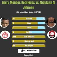 Garry Mendes Rodrigues vs Abdulaziz Al Jebreen h2h player stats