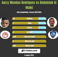 Garry Mendes Rodrigues vs Abdulelah Al Malki h2h player stats