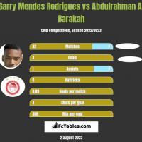Garry Mendes Rodrigues vs Abdulrahman Al Barakah h2h player stats