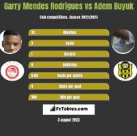 Garry Mendes Rodrigues vs Adem Buyuk h2h player stats