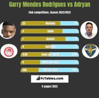 Garry Mendes Rodrigues vs Adryan h2h player stats