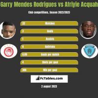 Garry Mendes Rodrigues vs Afriyie Acquah h2h player stats