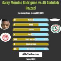 Garry Mendes Rodrigues vs Ali Abdullah Hazzazi h2h player stats