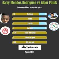 Garry Mendes Rodrigues vs Alper Potuk h2h player stats