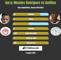 Garry Mendes Rodrigues vs Amilton h2h player stats