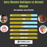 Garry Mendes Rodrigues vs Bernard Mensah h2h player stats