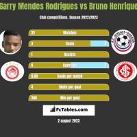 Garry Mendes Rodrigues vs Bruno Henrique h2h player stats