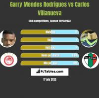 Garry Mendes Rodrigues vs Carlos Villanueva h2h player stats
